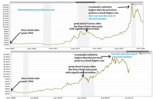 gold and silver prices