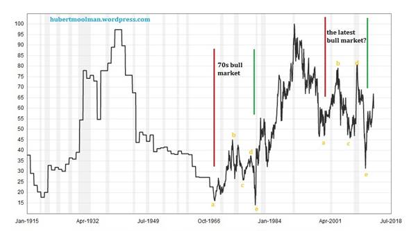 Gold Silver Ratio Signals Much Higher