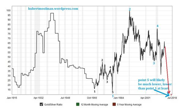 Gold Price 100 Years June 2020