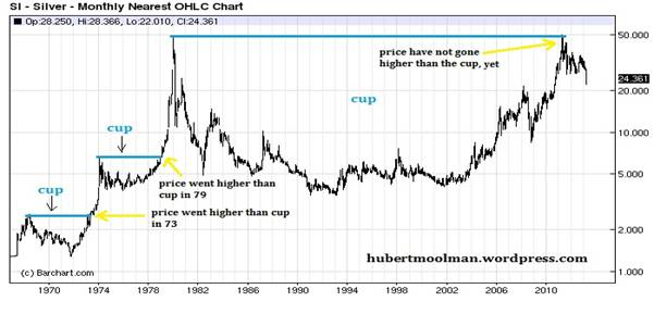 More Than 30 Years These Cup Or And Handle Patterns Are Very Bullish Formations Below Is A Long Term Silver Chart Showing The Mega Formation