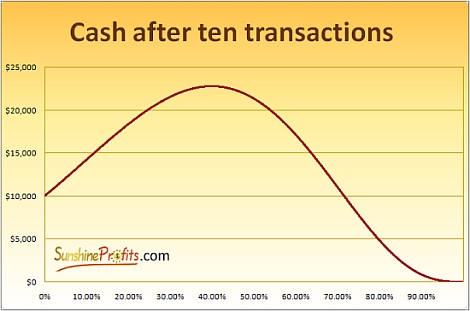 Cash on your account after ten transactions