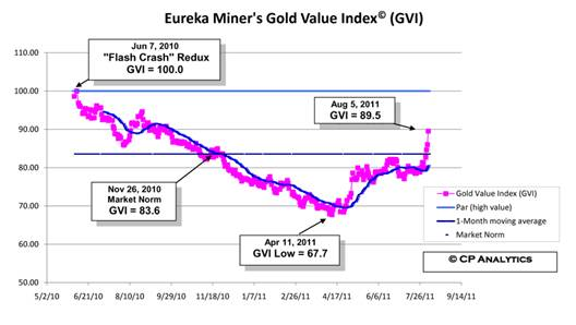 Eureka Miner's Gold Value Index (08-07-2011) 5