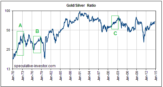 The Above Chart Indicates That This Year S Continuing Upward Trend In Gold Silver Ratio Weakness Relative To Is Not