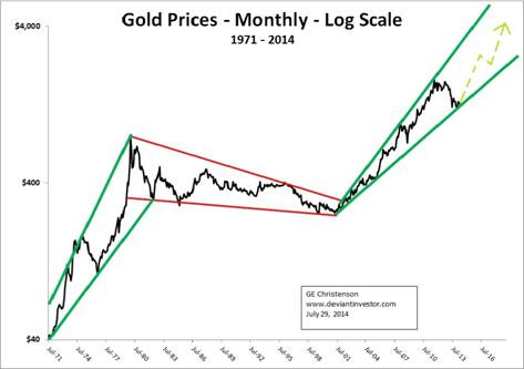 gold prices 1971 2014 monthly price