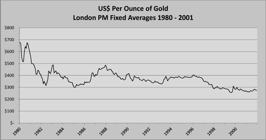 http://goldratefortoday.org/wp-content/uploads/2011/03/gold-chart-1980-2001.png