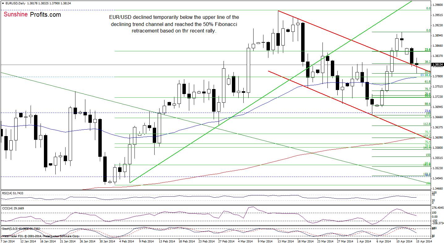 Online chart forex eur usd