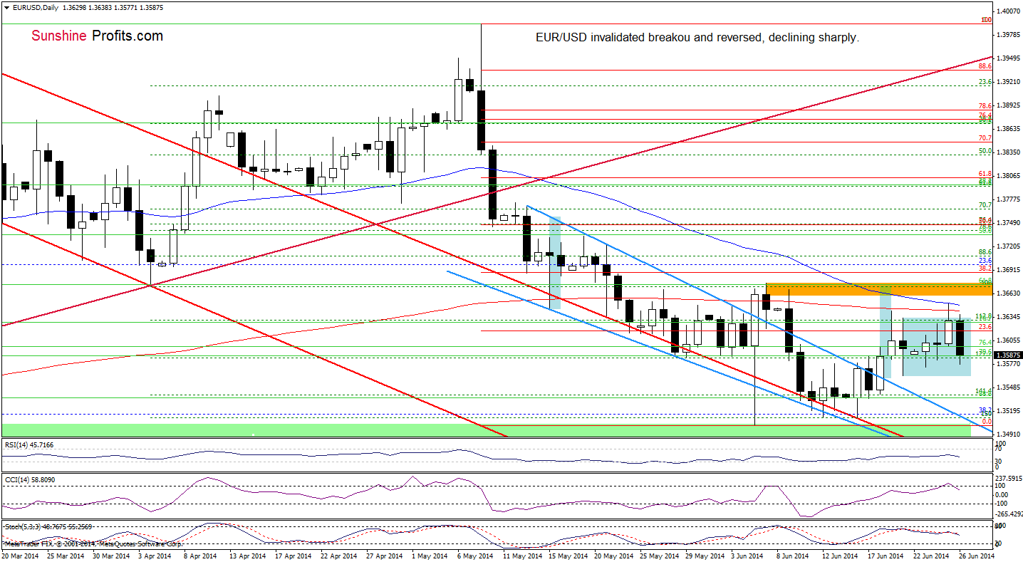 Forex prox