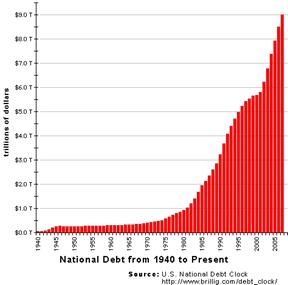 US National Debt from 1940 to Present