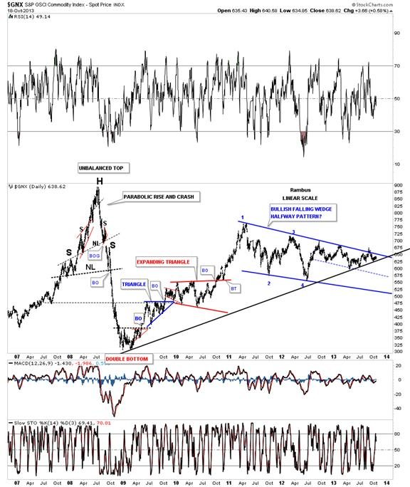GNX COMMODITIES