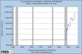 Graph of Excess Reserves of Depository Institutions