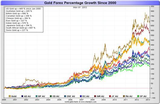 http://bullmarketthinking.com/wp-content/uploads/2013/03/chart-2.jpg