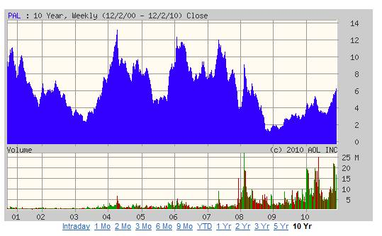 pal chart 01-10.png