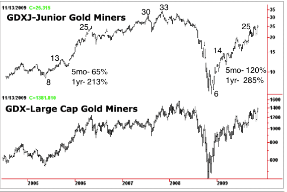 How much can gdx gdxj gain in 2014 kitco commentary