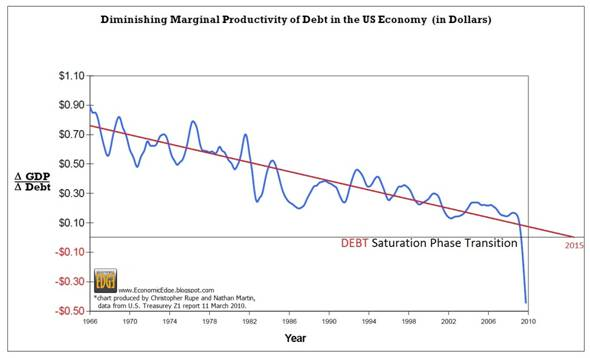 [Diminishing+Productivity+of+DEBT+(2).jpg]