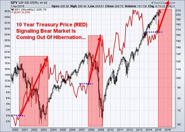 Logical 4 Month Market Forecast – Gold, Oil, Stocks & Bonds