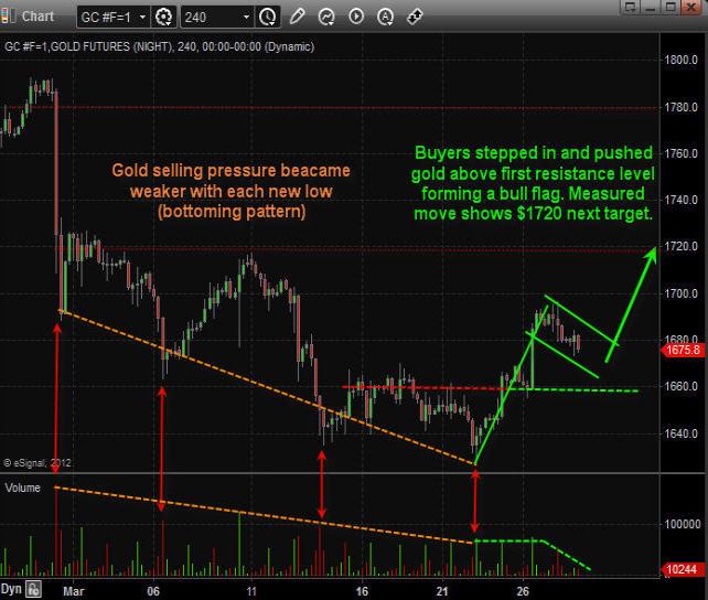 http://www.thegoldandoilguy.com/articles/wp-content/uploads/2012/03/Gold1.jpg