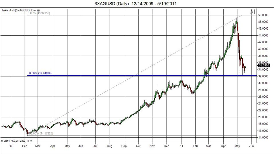 Silver Chart In Anese Average Heiken Ashi Format The Fibonacci Retracement Begins On February 2010 When Was Trading At 14 57 Per Ounce