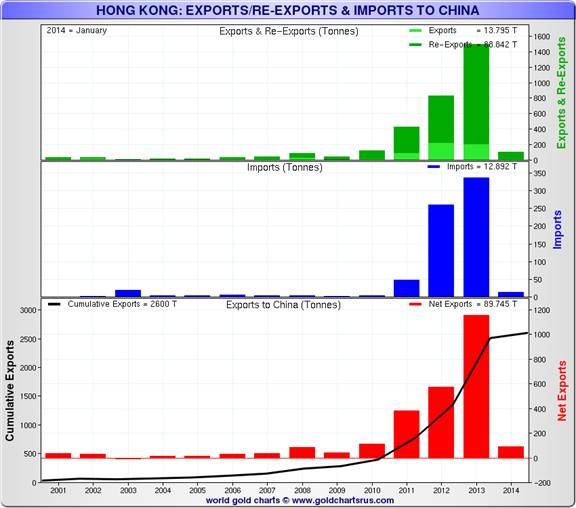 http://www.sharelynx.com/gold/charts7/HKAU1exportsCNa.php