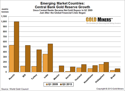 Emerging Market CB Gold Reserve Growth (since GFC)