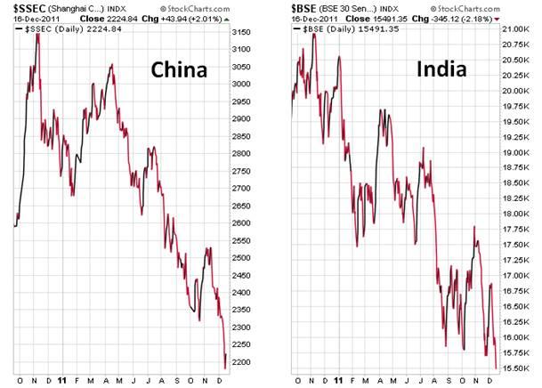 China-India 12-16-2011.png