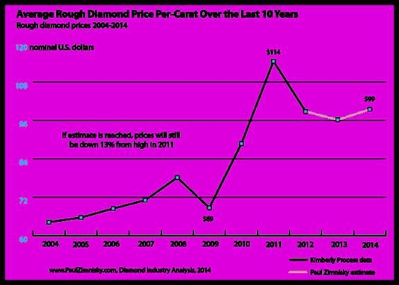 Diamond Price Chart  Years