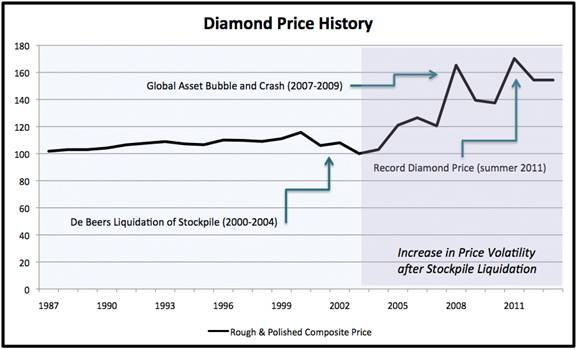 Diamond Price History.jpg