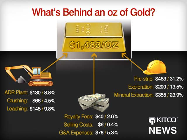 What S Behind An Oz Of Gold
