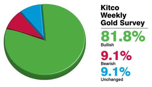 Kitco Gold Survey