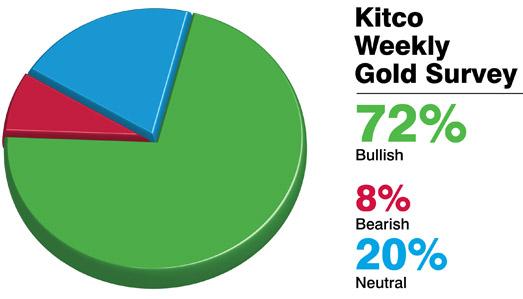 Kitco Gold Survey