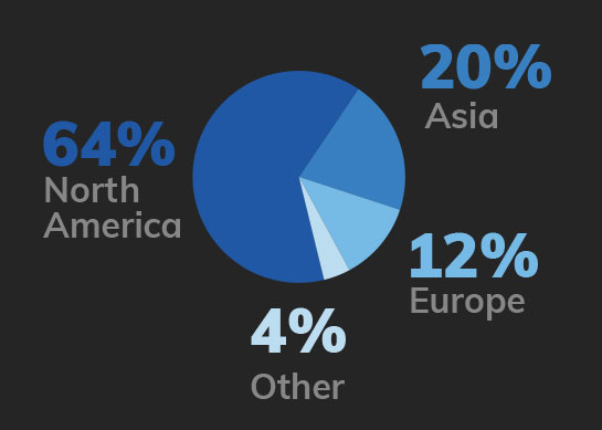 Geography Chart - 64% North America, 20% Asia, 12% Europe, 4% Other