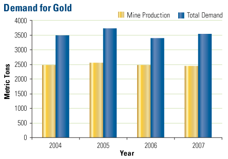 Theoretical Basis Of Fundamental Gold Price Calculation - Precious Metals Supply And Demand