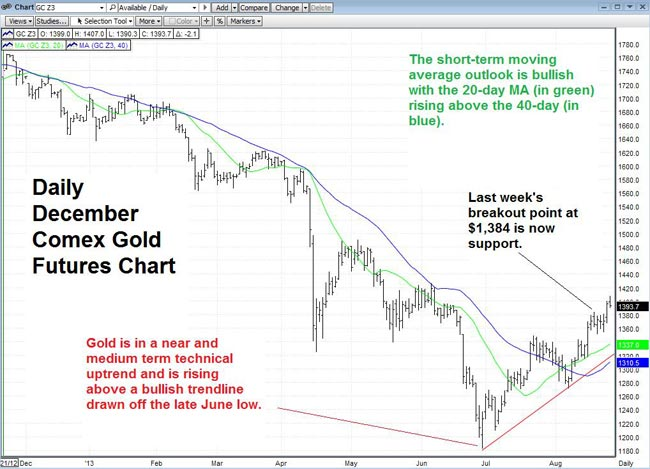 Daily December Comex Gold Futures Chart