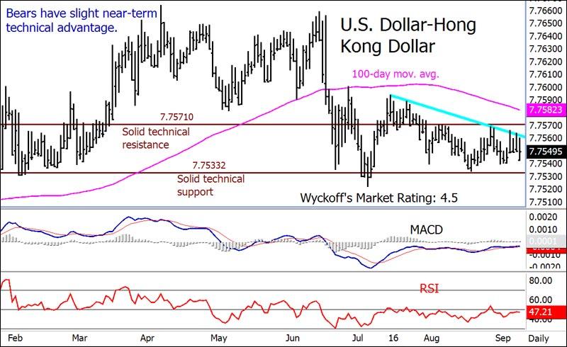 Forex exchange rates hong kong