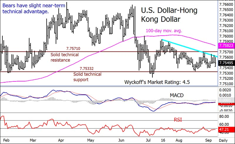 Forex rates hong kong dollar