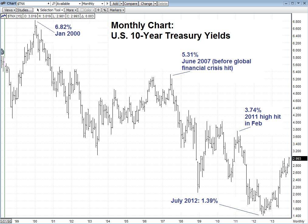20131227_bond_outlook_2014.JPG