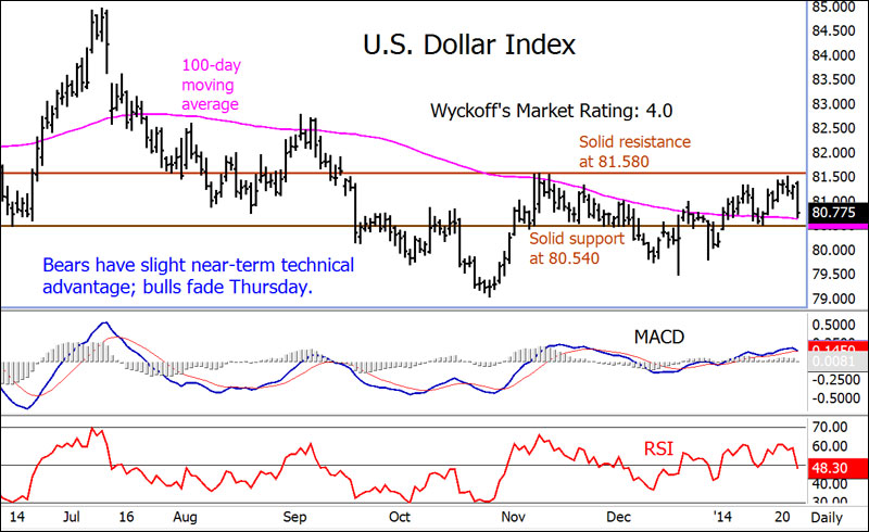Forex currency index charts