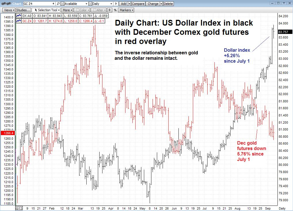 gold and dollar inverse relationship