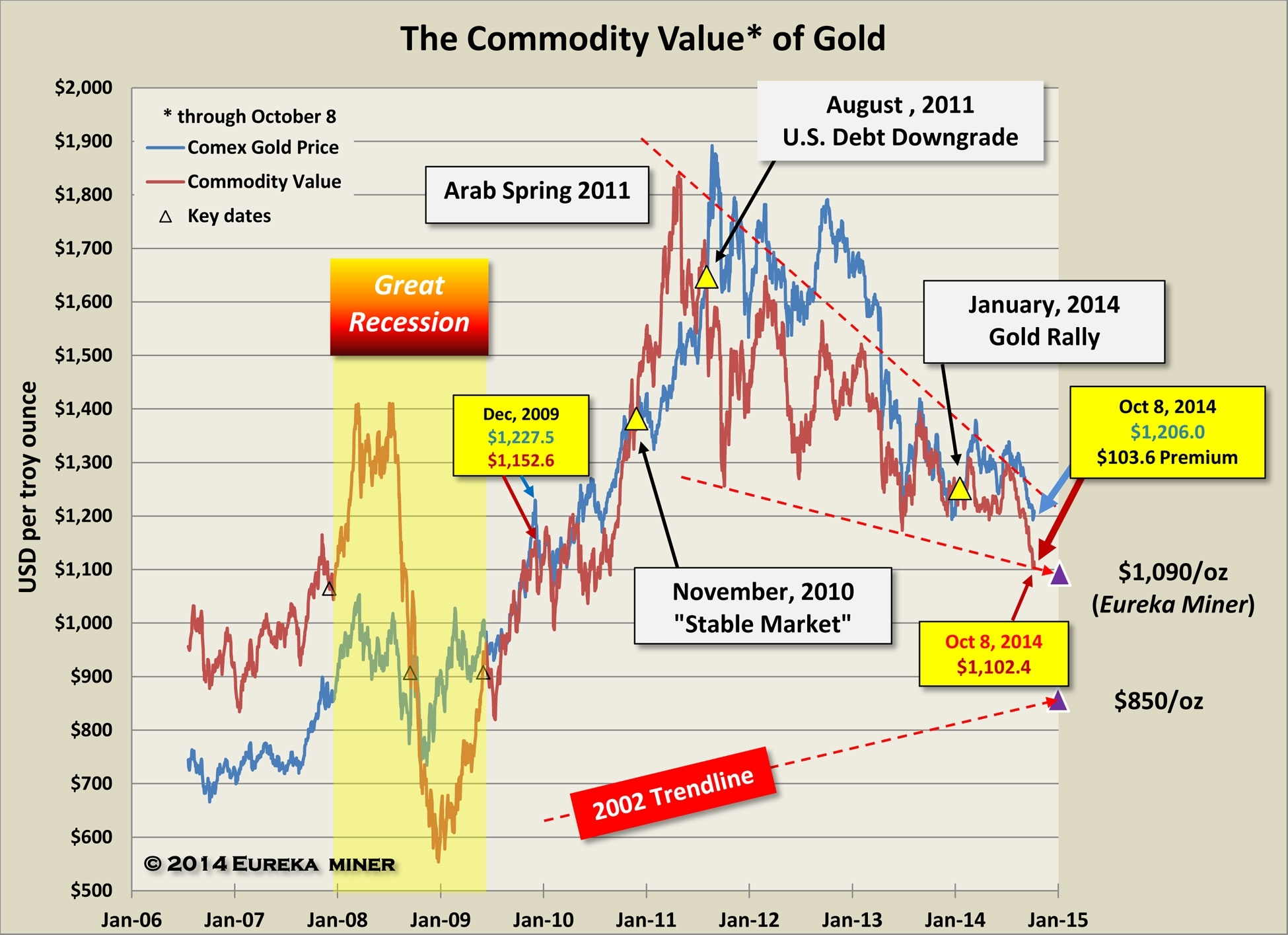 financial crisis set stage for gold rally news image courtesy of richard baker editor eureka miner click to enlarge