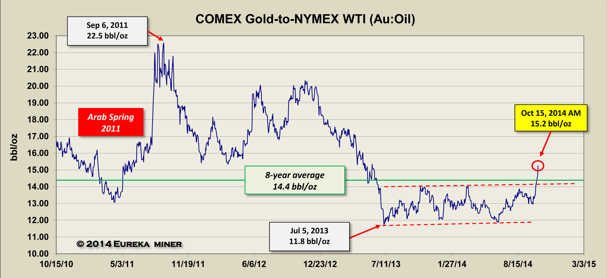 Higher Gold Lower Oil Price Trends May Continue As Global Growth Expectations Falter