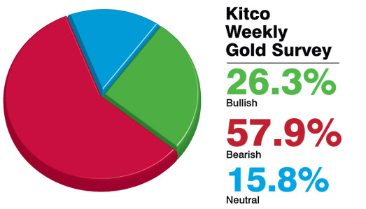 Kitco Live Market Quotes New Kitco Live Market Quotes