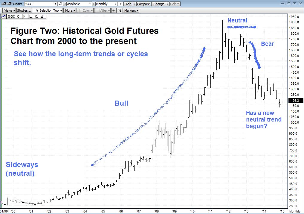 The Historical View On Gold -- Where It's Been, Where It's Going?