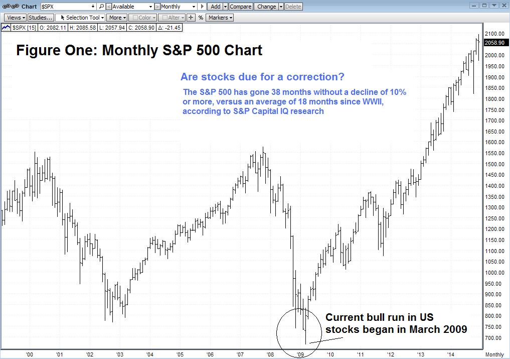 Also The Us Equity Market Is Simply Overdue For A Correction Typically Pullback Defined As 5 10 In Stock Prices