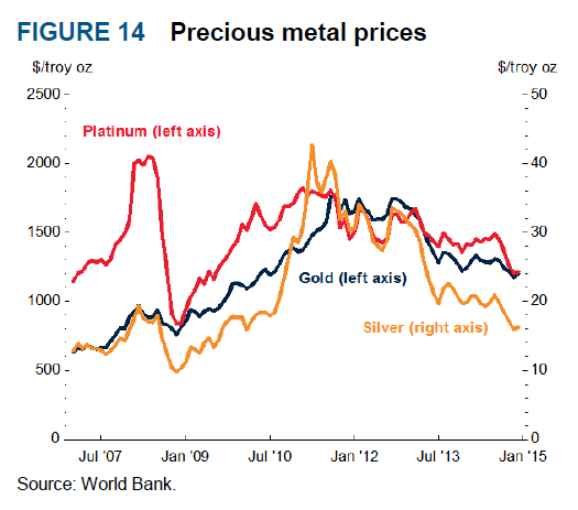 That Precious Metal Prices Specifically Will See Another Small Decline Due To Less Investment Demand And Reduced Purchases From China India