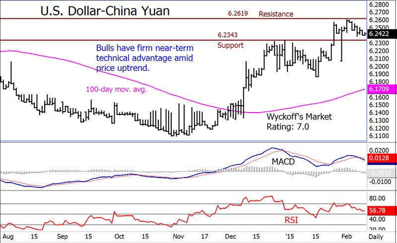 Forex usd chinese yuan