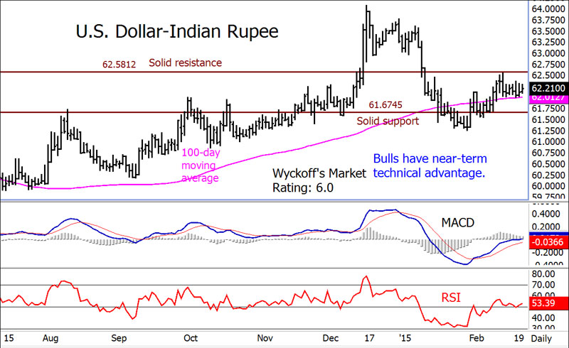 Forex us dollar vs indian rupee