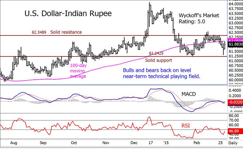 Forex news indian rupee