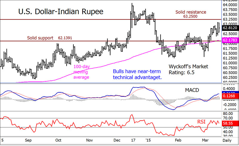Forex usd indian rupee