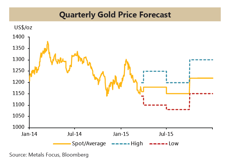 research paper gold price Rainforest pays high price for gold mining - climate news 10 mar 2017 new research has shown that when the price of gold rises, deforestation increases − and.