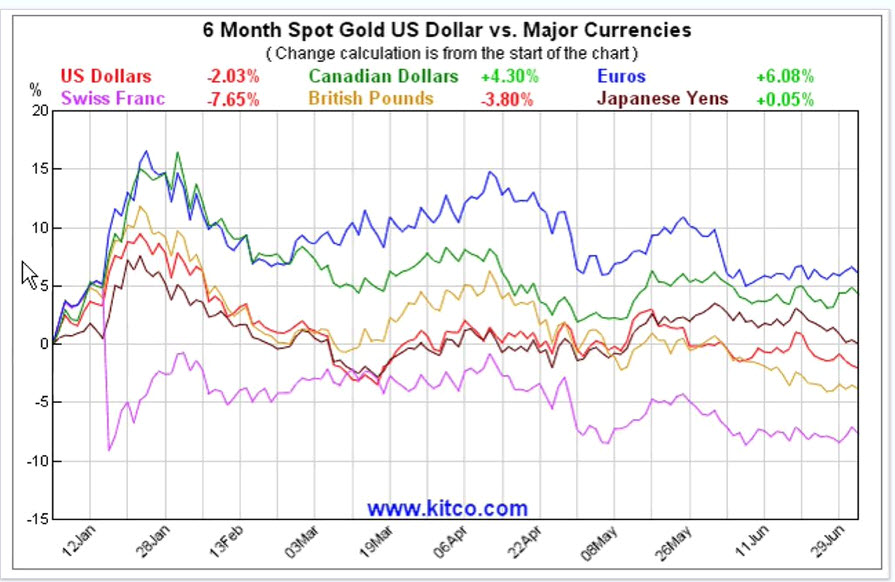 Currency Wars Which Played Out Best For Gold