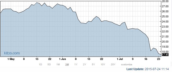 newmont mining share price